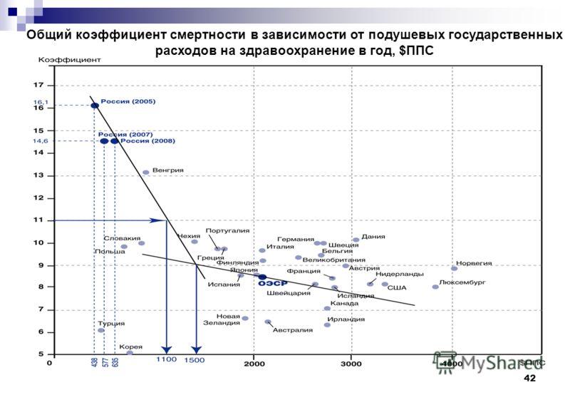 42 Общий коэффициент смертности в зависимости от подушевых государственных расходов на здравоохранение в год, $ППС