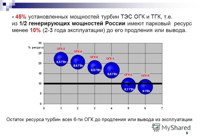 5 - 45% установленных мощностей турбин ТЭС ОГК и ТГК, т.е. из 1/2 генерирующих мощностей России имеют парковый ресурс менее 10% (2-3 года эксплуатации) до его продления или вывода. Остаток ресурса турбин всех 6-ти ОГК до продления или вывода из экспл