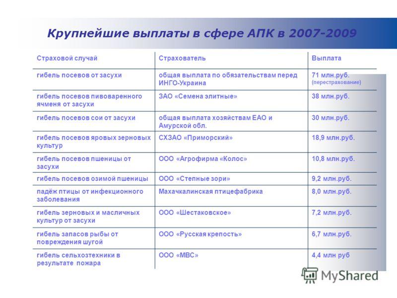 Страховой случайСтраховательВыплата гибель посевов от засухиобщая выплата по обязательствам перед ИНГО-Украина 71 млн.руб. (перестрахование) гибель посевов пивоваренного ячменя от засухи ЗАО «Семена элитные»38 млн.руб. гибель посевов сои от засухиобщ