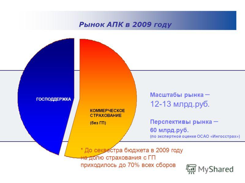 СЕЛЬХОЗСТРАХОВАНИЕ ГОСПОДДЕРЖКА КОММЕРЧЕСКОЕ СТРАХОВАНИЕ (без ГП) Масштабы рынка – 12-13 млрд.руб. Перспективы рынка – 60 млрд.руб. (по экспертной оценке ОСАО «Ингосстрах») Рынок АПК в 2009 году * До секвестра бюджета в 2009 году на долю страхования