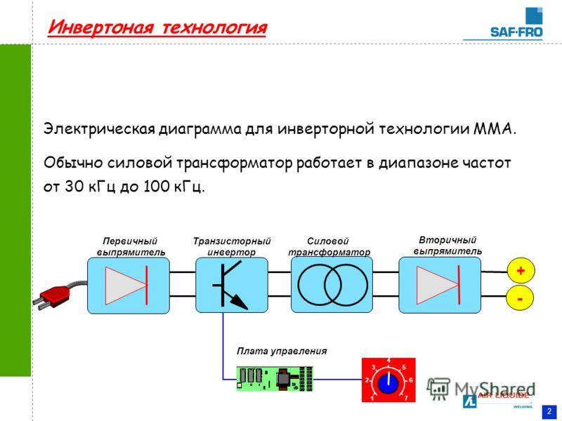 2 Электрическая диаграмма для инверторной технологии MMA. Обычно силовой трансформатор работает в диапазоне частот от 30 кГц до 100 кГц. Инвертоная технология Плата управления Силовой трансформатор Вторичный выпрямитель Транзисторный инвертор Первичн