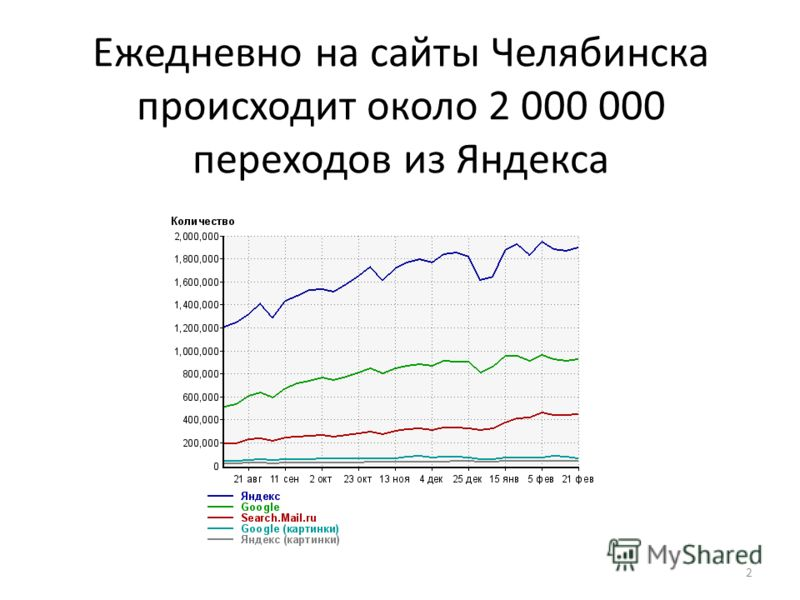Ежедневно на сайты Челябинска происходит около 2 000 000 переходов из Яндекса 2