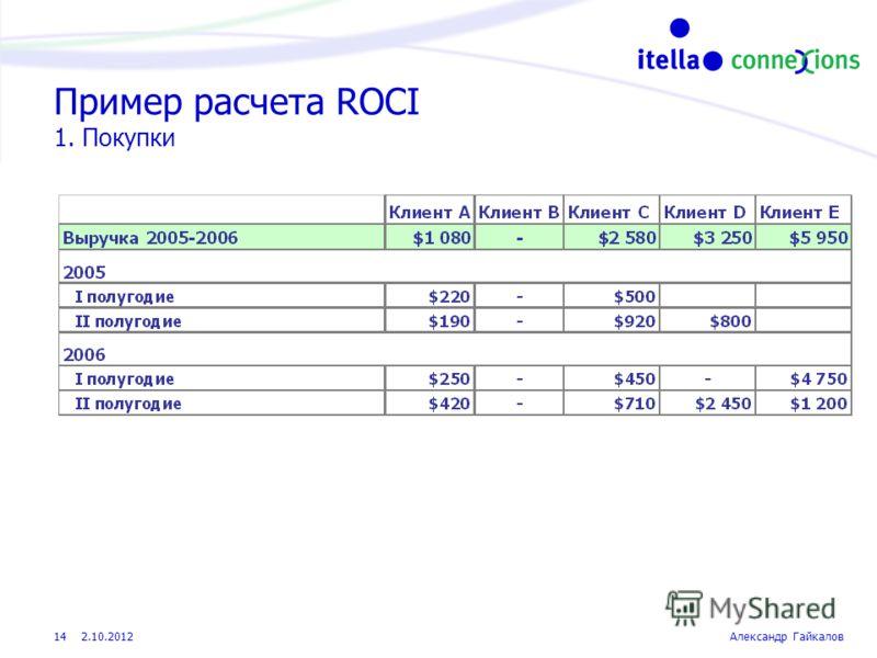 22.8.2012Александр Гайкалов 14 Пример расчета ROCI 1. Покупки