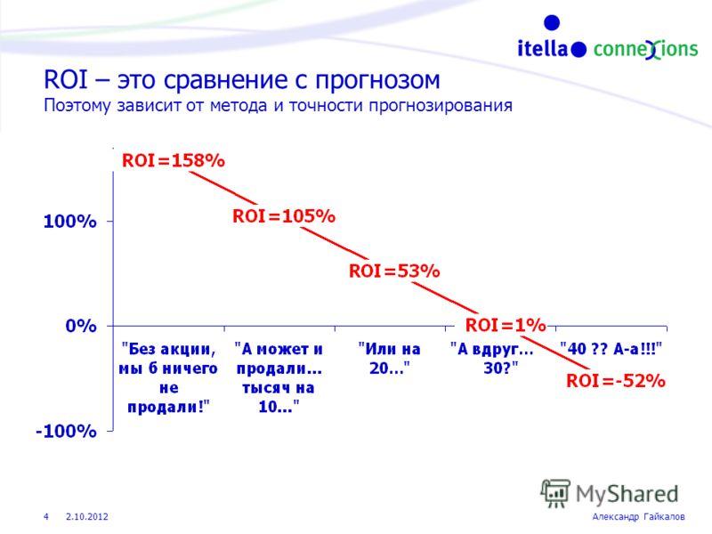 22.8.2012Александр Гайкалов 4 ROI – это сравнение с прогнозом Поэтому зависит от метода и точности прогнозирования