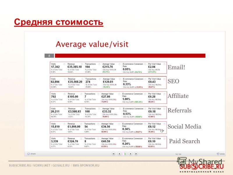 SUBSCRIBE.RU / VOXRU.NET / GOSALE.RU / SMS-SPONSOR.RU Средняя стоимость