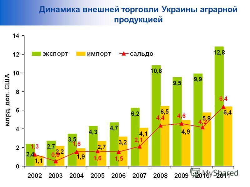 Динамика внешней торговли Украины аграрной продукцией