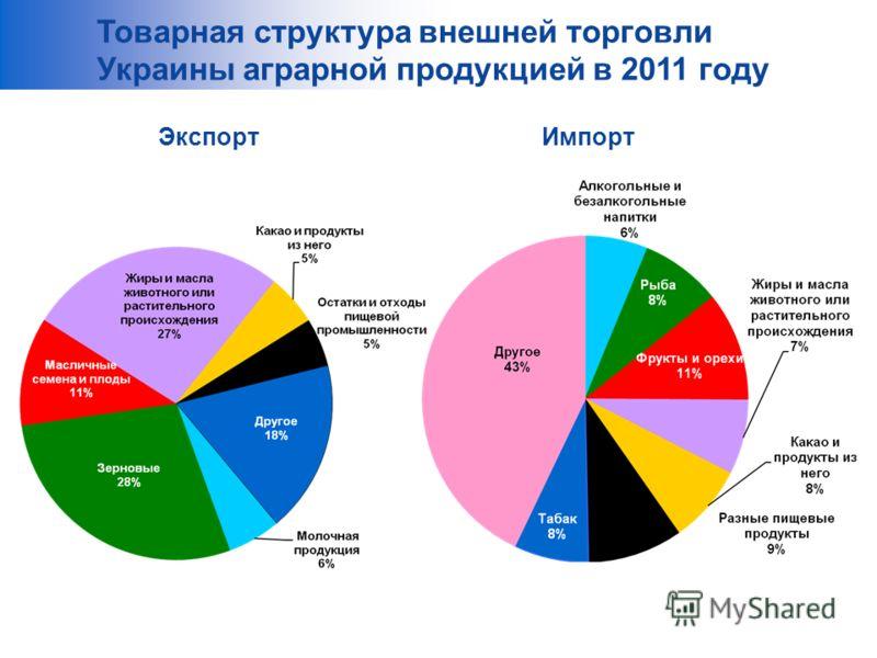 Товарная структура внешней торговли Украины аграрной продукцией в 2011 году ЭкспортИмпорт