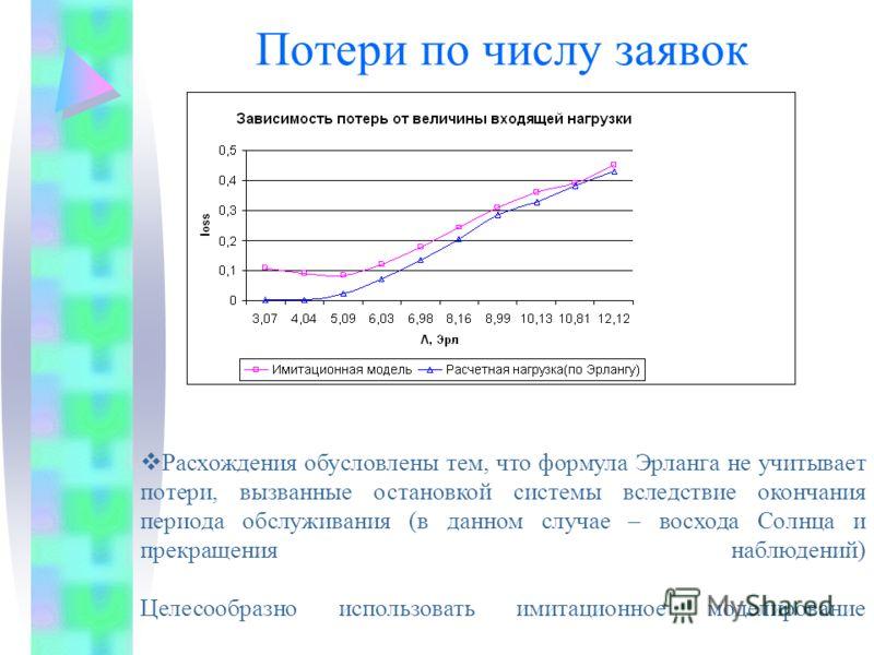 Потери по числу заявок Расхождения обусловлены тем, что формула Эрланга не учитывает потери, вызванные остановкой системы вследствие окончания периода обслуживания (в данном случае – восхода Солнца и прекращения наблюдений) Целесообразно использовать