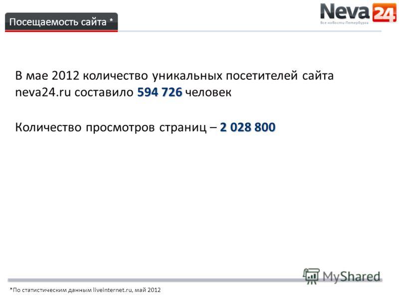 594 726 В мае 2012 количество уникальных посетителей сайта neva24.ru составило 594 726 человек Посещаемость сайта * 2 028 800 Количество просмотров страниц – 2 028 800 *По статистическим данным liveinternet.ru, май 2012