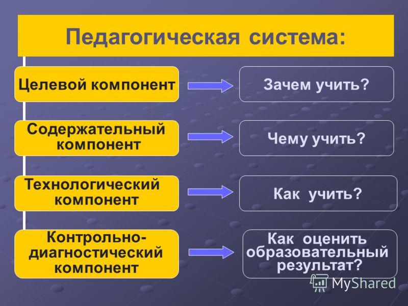 Целевой компонент Содержательный компонент Технологический компонент Контрольно- диагностический компонент Зачем учить? Чему учить? Как учить? Как оценить образовательный результат? Педагогическая система: