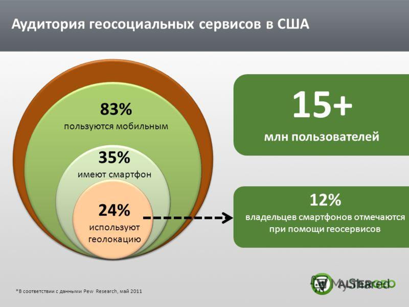 Аудитория геосоциальных сервисов в США 83% пользуются мобильным 35% имеют смартфон 24% используют геолокацию 12% владельцев смартфонов отмечаются при помощи геосервисов 15+ млн пользователей *В соответствии с данными Pew Research, май 2011