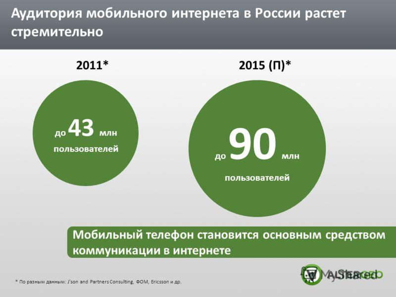 Аудитория мобильного интернета в России растет стремительно 2011* до 43 млн пользователей до 90 млн пользователей 2015 (П)* * По разным данным: Json and Partners Consulting, ФОМ, Ericsson и др. Мобильный телефон становится основным средством коммуник