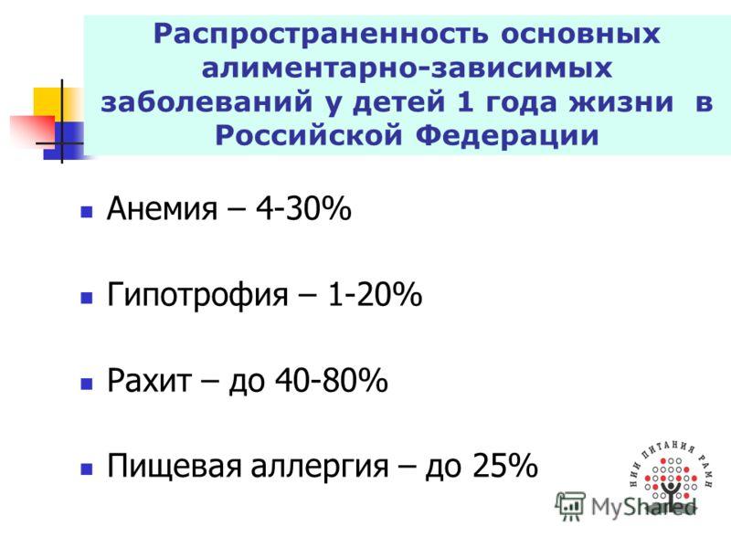 Распространенность основных алиментарно-зависимых заболеваний у детей 1 года жизни в Российской Федерации Анемия – 4-30% Гипотрофия – 1-20% Рахит – до 40-80% Пищевая аллергия – до 25%