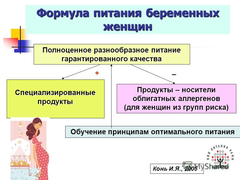 Формула питания беременных женщин Полноценное разнообразное питание гарантированного качества Специализированные продукты Продукты – носители облигатных аллергенов (для женщин из групп риска) Обучение принципам оптимального питания + _ Конь И.Я., 200
