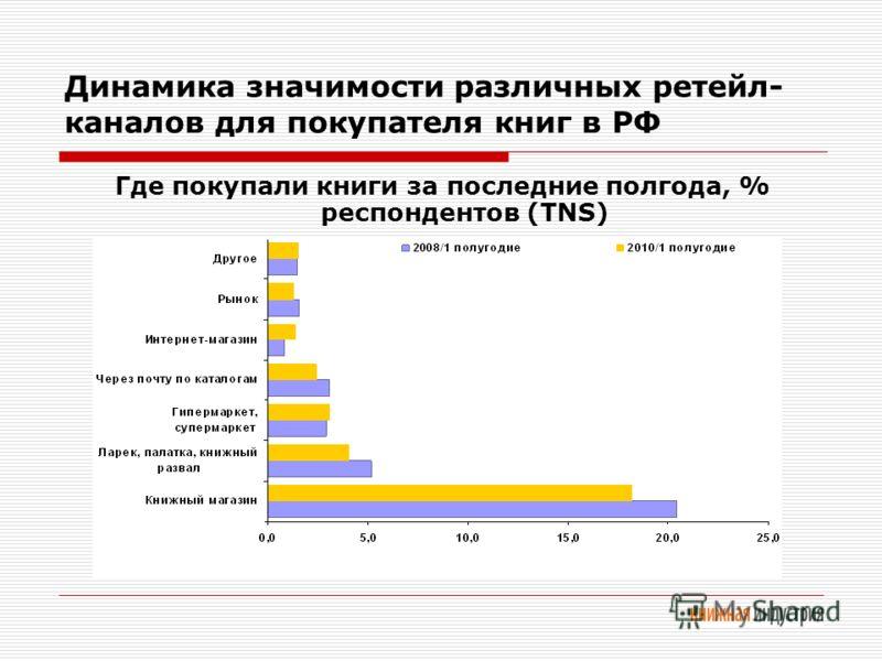 Динамика значимости различных ретейл- каналов для покупателя книг в РФ Где покупали книги за последние полгода, % респондентов (TNS)