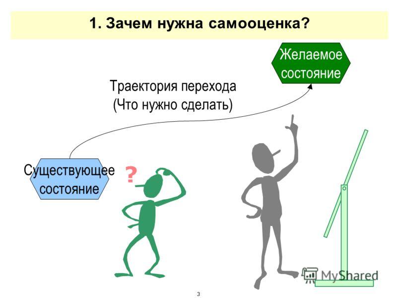 3 1. Зачем нужна самооценка? Существующее состояние Желаемое состояние Траектория перехода (Что нужно сделать) ?