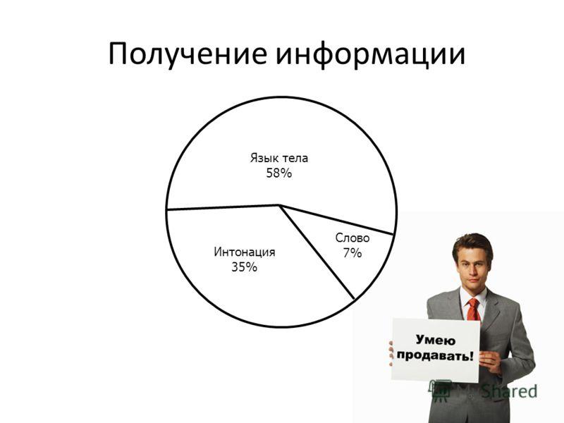 Получение информации Слово 7% Язык тела 58% Интонация 35%
