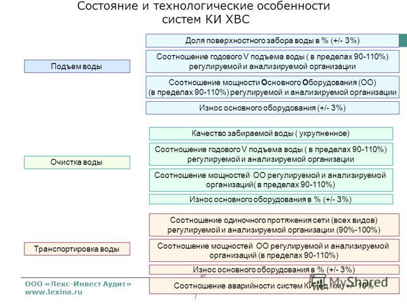 ООО «Лекс-Инвест Аудит» www.lexina.ru Состояние и технологические особенности систем КИ ХВС Доля поверхностного забора воды в % (+/- 3%) Соотношение годового V подъема воды ( в пределах 90-110%) регулируемой и анализируемой организации Соотношение мо