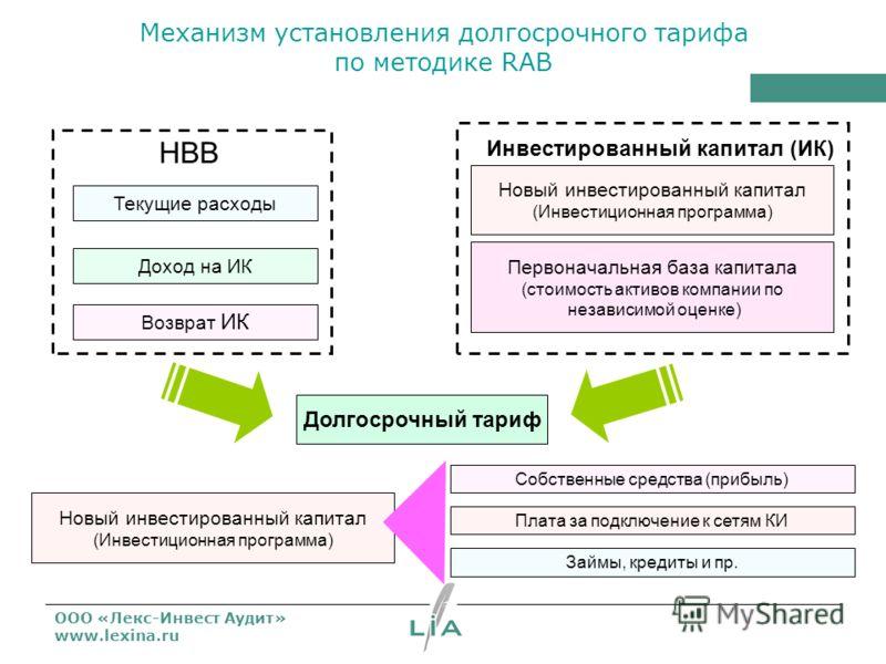ООО «Лекс-Инвест Аудит» www.lexina.ru Механизм установления долгосрочного тарифа по методике RAB Текущие расходы Доход на ИК Возврат ИК НВВ Инвестированный капитал (ИК) Новый инвестированный капитал (Инвестиционная программа) Первоначальная база капи