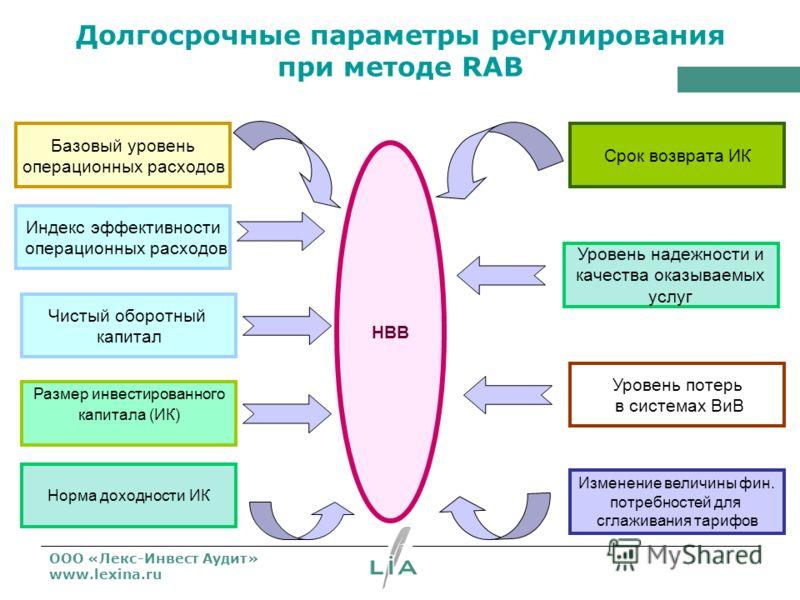 ООО «Лекс-Инвест Аудит» www.lexina.ru Долгосрочные параметры регулирования при методе RAB Базовый уровень операционных расходов Индекс эффективности операционных расходов Размер инвестированного капитала (ИК) Норма доходности ИК Срок возврата ИК Уров