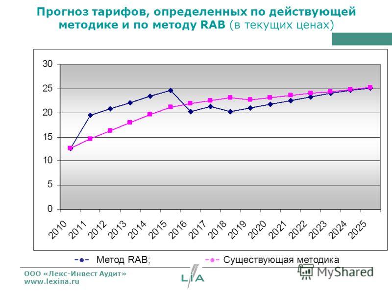ООО «Лекс-Инвест Аудит» www.lexina.ru Прогноз тарифов, определенных по действующей методике и по методу RAB (в текущих ценах) - - Метод RAB; - - Существующая методика