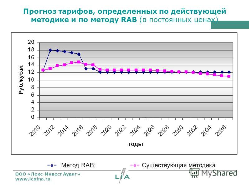 ООО «Лекс-Инвест Аудит» www.lexina.ru Прогноз тарифов, определенных по действующей методике и по методу RAB (в постоянных ценах) - - Метод RAB; - - Существующая методика