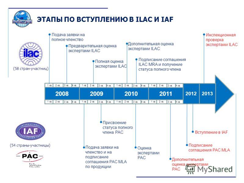ЭТАПЫ ПО ВСТУПЛЕНИЮ В ILAC И IAF 2008201120102009 2012 Подача заявки на членство и на подписание соглашения РАС MLA по продукции Инспекционная проверка экспертами ILAC Полная оценка экспертами ILAC Предварительная оценка экспертами ILAC Подача заявки