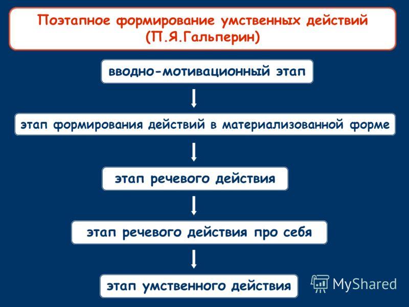 вводно-мотивационный этап этап формирования действий в материализованной форме этап речевого действия этап речевого действия про себя этап умственного действия Поэтапное формирование умственных действий (П.Я.Гальперин)