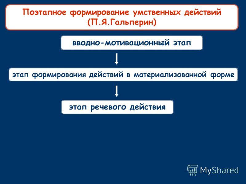 вводно-мотивационный этап этап формирования действий в материализованной форме этап речевого действия Поэтапное формирование умственных действий (П.Я.Гальперин)