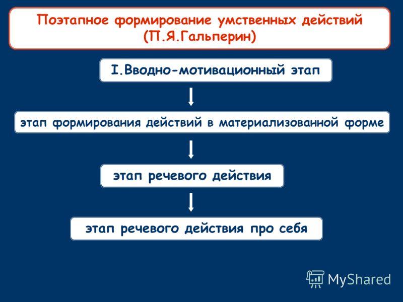 I.Вводно-мотивационный этап этап формирования действий в материализованной форме этап речевого действия этап речевого действия про себя Поэтапное формирование умственных действий (П.Я.Гальперин)