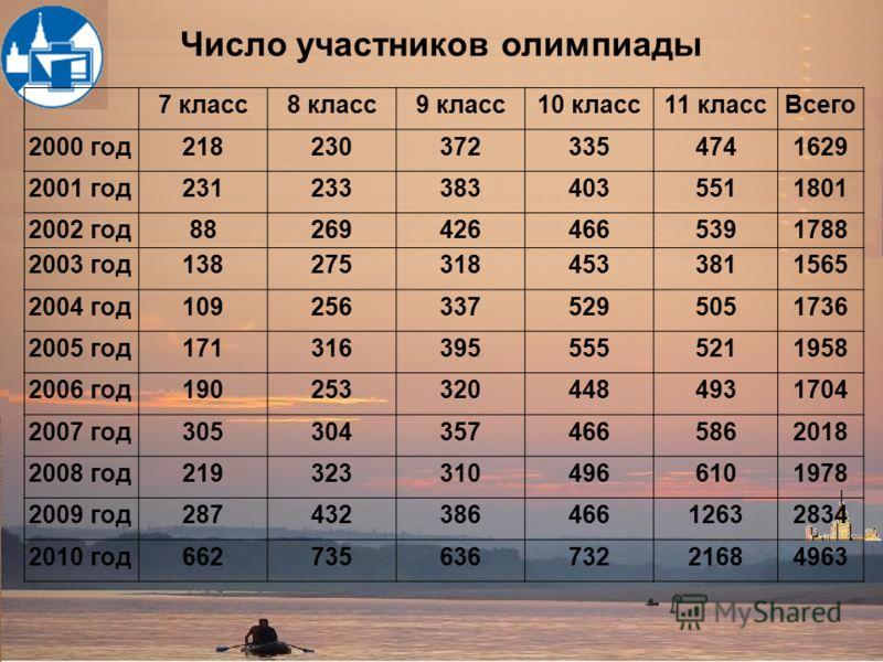 7 класс8 класс9 класс10 класс11 классВсего 2000 год2182303723354741629 2001 год2312333834035511801 2002 год882694264665391788 2003 год1382753184533811565 2004 год1092563375295051736 2005 год1713163955555211958 2006 год1902533204484931704 2007 год3053