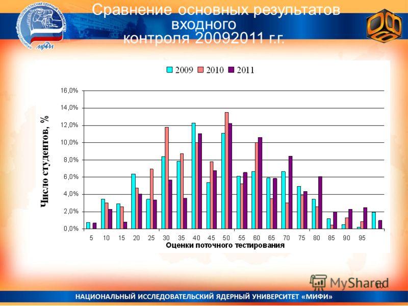Сравнение основных результатов входного контроля 20092011 г.г. 10