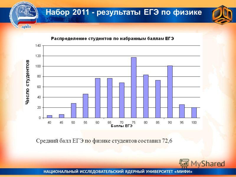 Набор 2011 - результаты ЕГЭ по физике Средний балл ЕГЭ по физике студентов составил 72,6 4