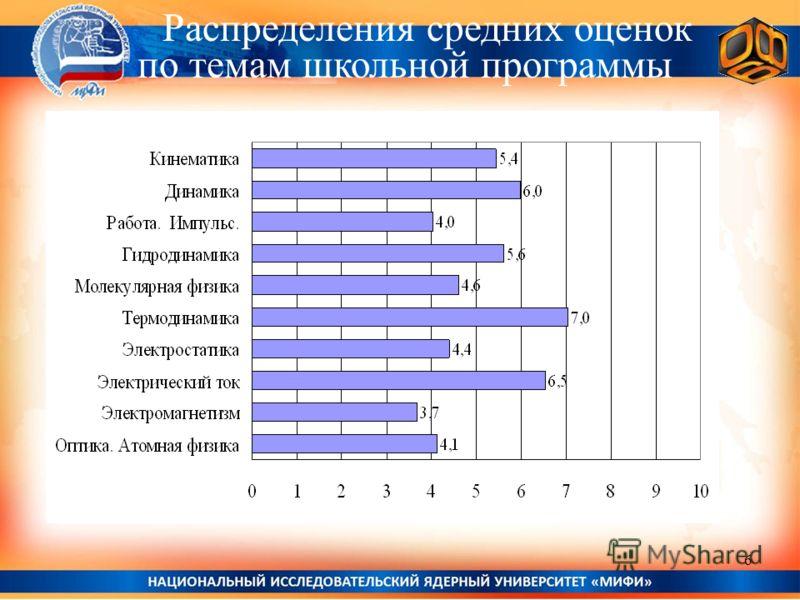 Распределения средних оценок по темам школьной программы 6