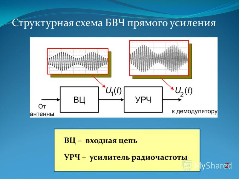 Структурная схема БВЧ прямого
