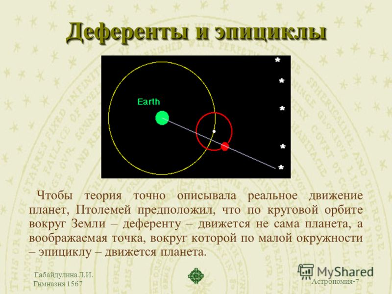 Астрономия-7 Габайдулина Л.И. Гимназия 1567 Деференты и эпициклы Чтобы теория точно описывала реальное движение планет, Птолемей предположил, что по круговой орбите вокруг Земли – деференту – движется не сама планета, а воображаемая точка, вокруг кот