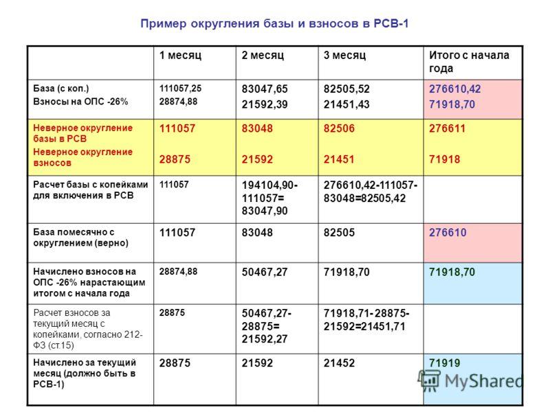 Пример округления базы и взносов в РСВ-1 1 месяц2 месяц3 месяцИтого с начала года База (с коп.) Взносы на ОПС -26% 111057,25 28874,88 83047,65 21592,39 82505,52 21451,43 276610,42 71918,70 Неверное округление базы в РСВ Неверное округление взносов 11