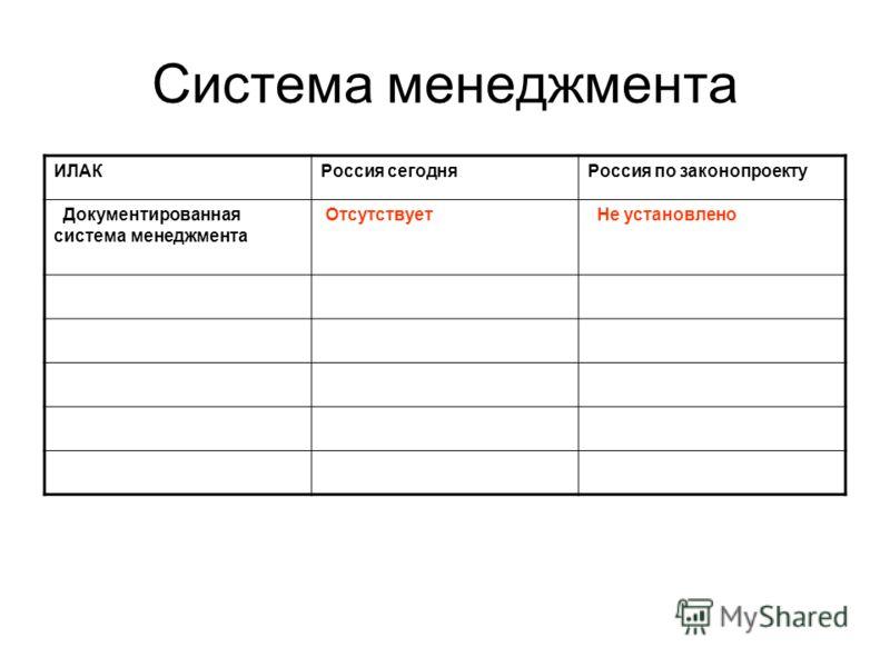 Система менеджмента ИЛАКРоссия сегодняРоссия по законопроекту Документированная система менеджмента Отсутствует Не установлено
