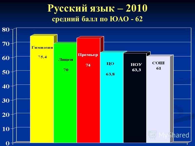 Русский язык – 2010 средний балл по ЮАО - 62