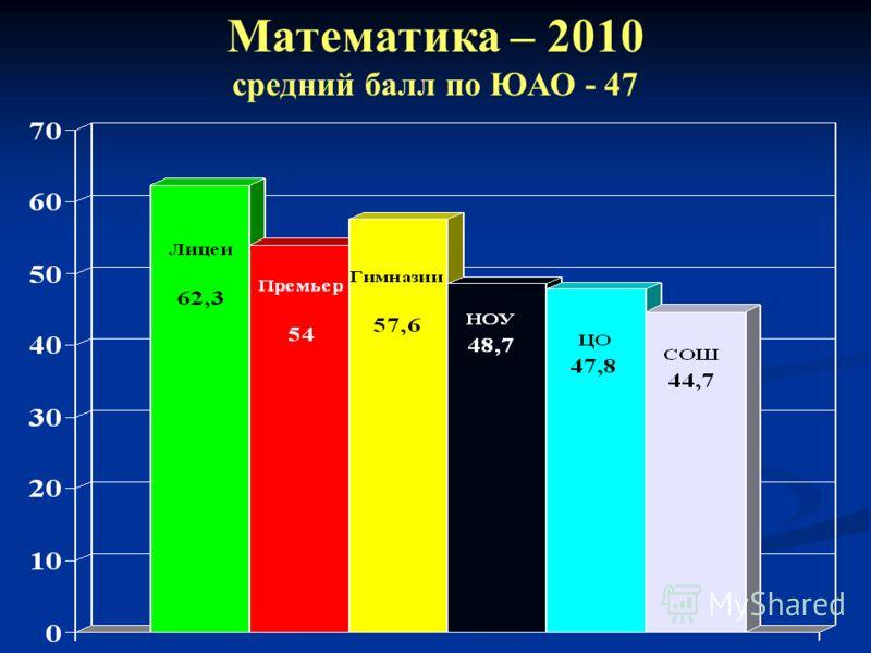 Математика – 2010 средний балл по ЮАО - 47