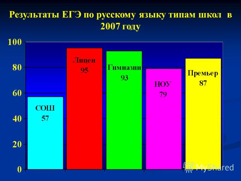 Результаты ЕГЭ по русскому языку типам школ в 2007 году