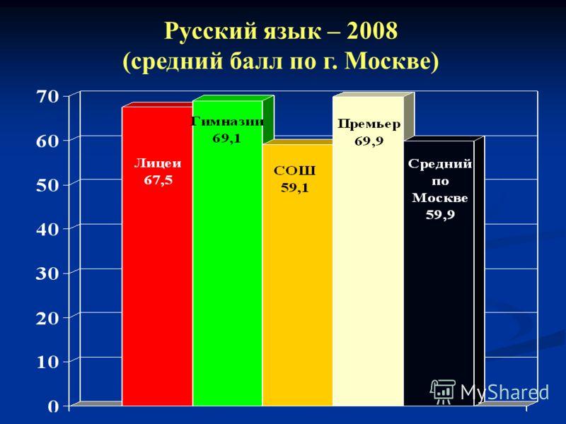 Русский язык – 2008 (средний балл по г. Москве)