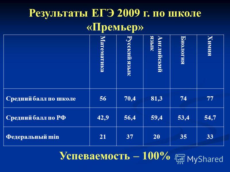 Результаты ЕГЭ 2009 г. по школе «Премьер» Математика Русский язык Английскийязык Биология Химия Средний балл по школе5670,481,37477 Средний балл по РФ42,956,459,453,454,7 Федеральный min2137203533 Успеваемость – 100%