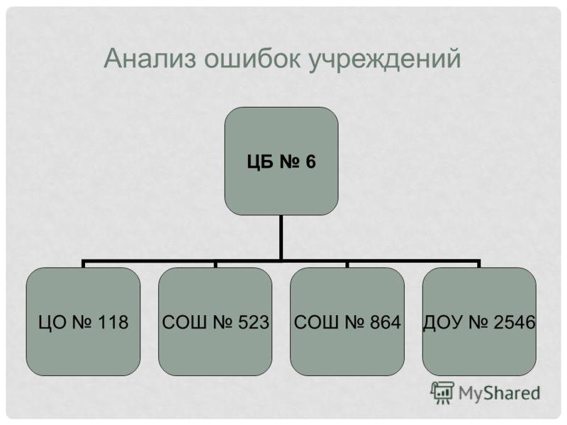 Анализ ошибок учреждений ЦБ 6 ЦО 118 СОШ 523 СОШ 864 ДОУ 2546