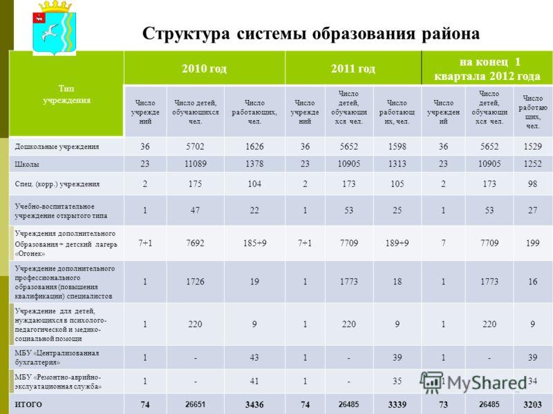 22 Структура системы образования района Тип учреждения 2010 год2011 год на конец 1 квартала 2012 года Число учрежде ний Число детей, обучающихся чел. Число работающих, чел. Число учрежде ний Число детей, обучающи хся чел. Число работающ их, чел. Числ