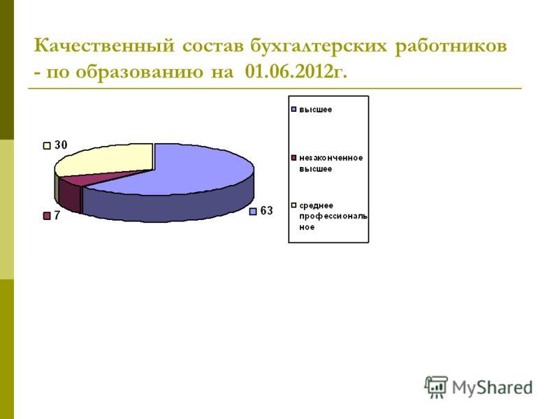 Качественный состав бухгалтерских работников - по образованию на 01.06.2012г.