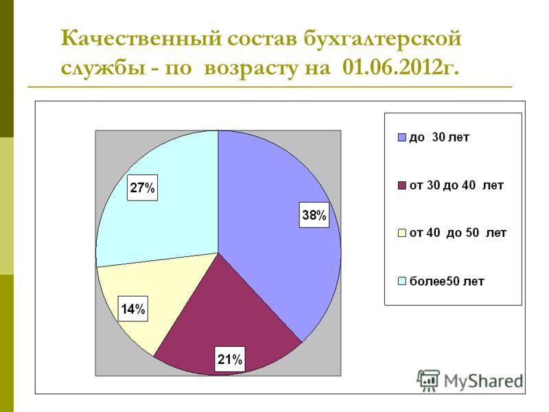 Качественный состав бухгалтерской службы - по возрасту на 01.06.2012г.
