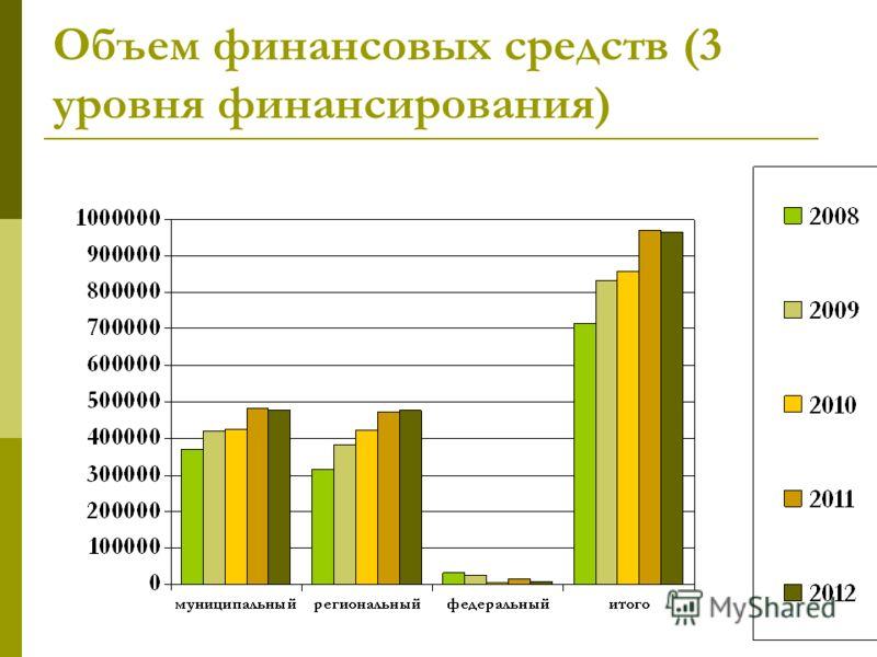 Объем финансовых средств (3 уровня финансирования)
