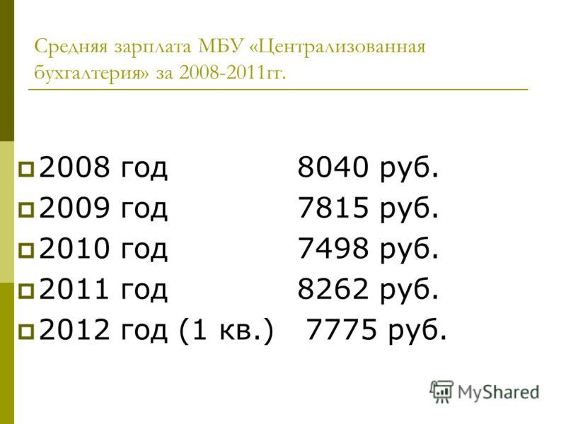 Средняя зарплата МБУ «Централизованная бухгалтерия» за 2008-2011гг. 2008 год 8040 руб. 2009 год 7815 руб. 2010 год 7498 руб. 2011 год 8262 руб. 2012 год (1 кв.) 7775 руб.