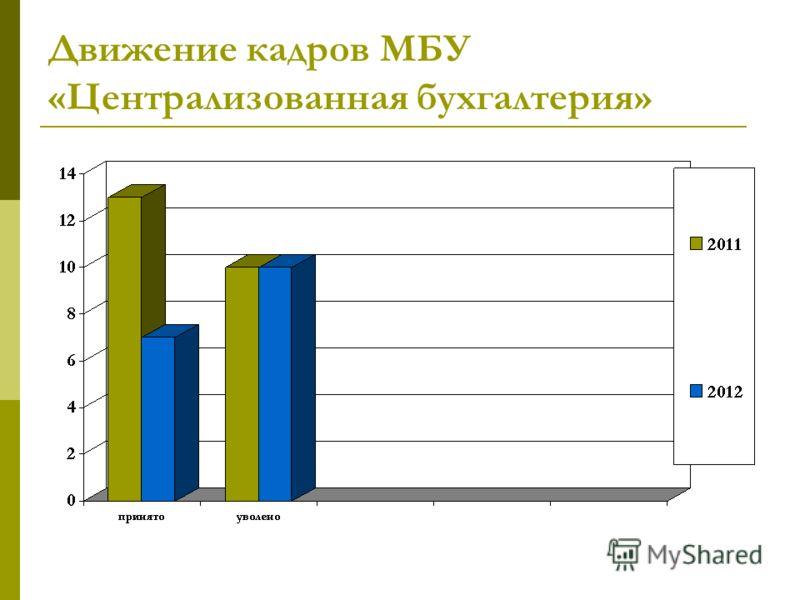 Движение кадров МБУ «Централизованная бухгалтерия»
